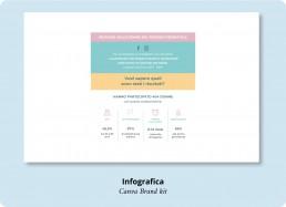 Infografica Canva Brand Kit