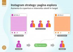 come funziona l'algoritmo di instagram 2021